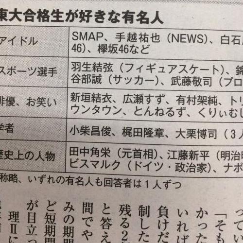 韓国の反応:「東大に合格した日本人が選んだ好きな芸能人がこれwww」→「個性豊かな人物ばかりですねww」
