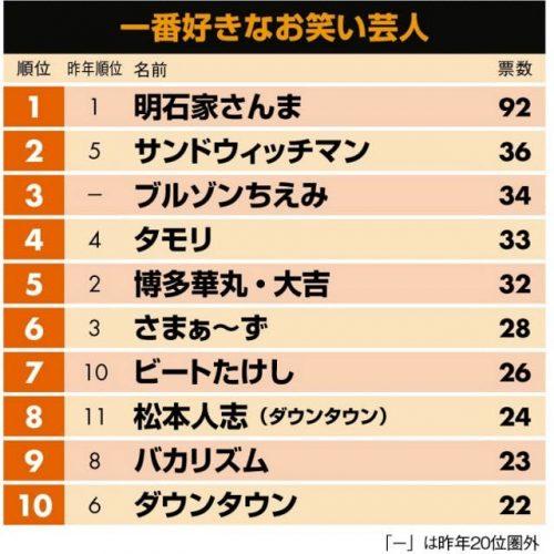 韓国の反応:「2017年、日本人が選んだ一番好きなお笑い芸人がこれだ!」→「1位が圧倒的すぎてワロタwww」