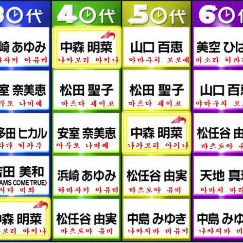 韓国の反応:「20代~60代の日本人が選んだ最強歌姫ランキングがこれwww」→「中森明菜はとても好きでしたねww」