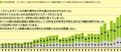 韓国の反応:「2006年の日本アニメが神アニメばかりでワロタwww」→「この年は市場規模も凄まじかったみたいですねww」